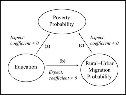 Direct and indirect effects of education on poverty