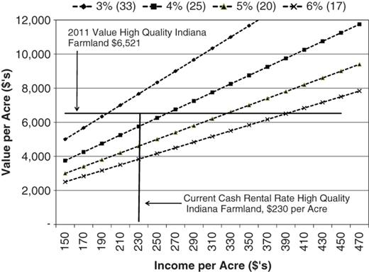u s farm prosperity the new normal or reversion to the mean