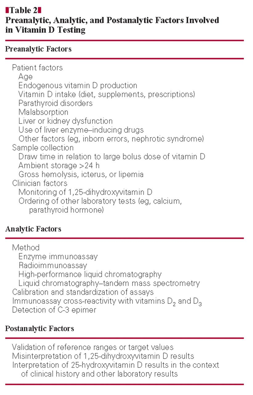 Pathology Consultation on Vitamin D Testing | American Journal of ...
