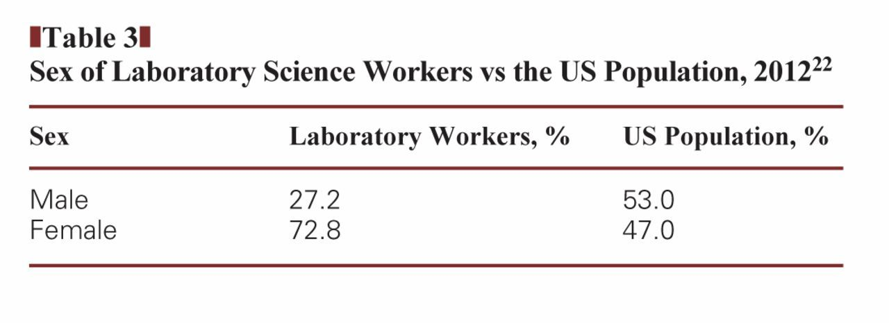 Building A Laboratory Workforce To Meet The Future American