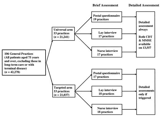 FIGURE 1 Profile Of The MRC Trial Assessment And Management Older People