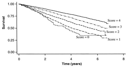 FIGURE 3 Kaplan Meier Unadjusted Survival Estimates By Baseline Level Of Cognitive Function