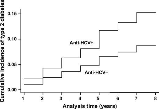 Cumulative incidence of type 2 diabetes between anti–hepatitis C virus (HCV)+ and anti-HCV