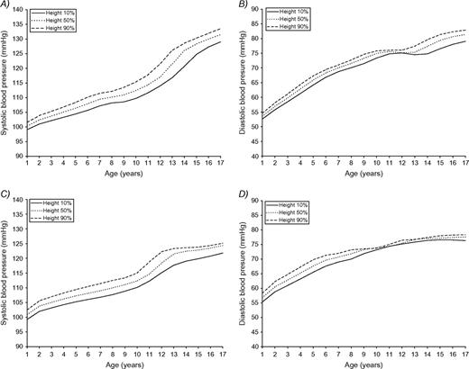 Determination Of Blood Pressure Percentiles In Normal Weight