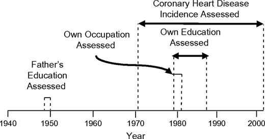 Life-Course Socioeconomic Position and Incidence of Coronary Heart ...