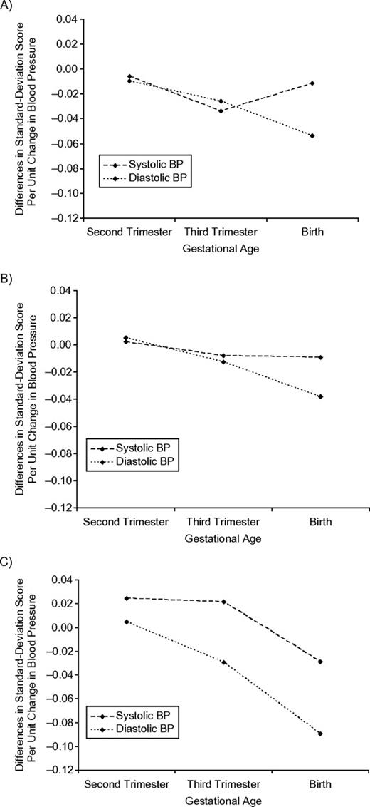 Blood Pressure In Different Gestational Trimesters Fetal Growth