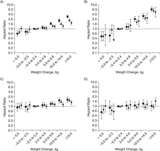Overweight In Early Adulthood Adult Weight Change And Risk Of Type