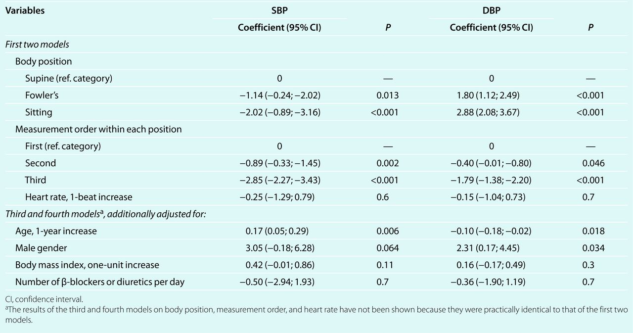 Differences In Blood Pressure By Body Position Supine Fowlers