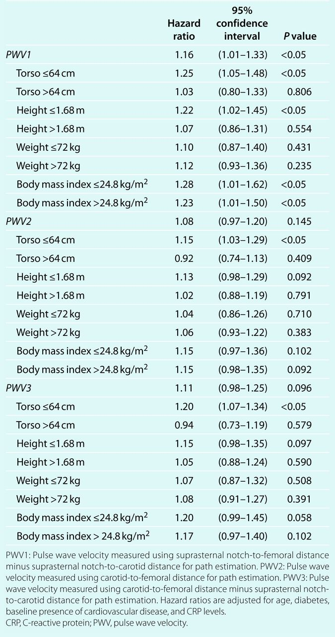 Method Of Distance Measurement And Torso Length Influences The