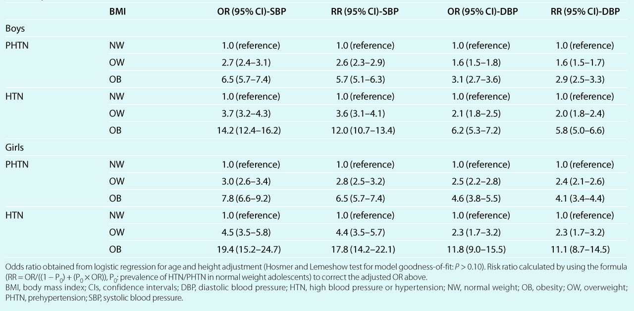 Blood Pressure And Obesity Among Adolescents A School Based