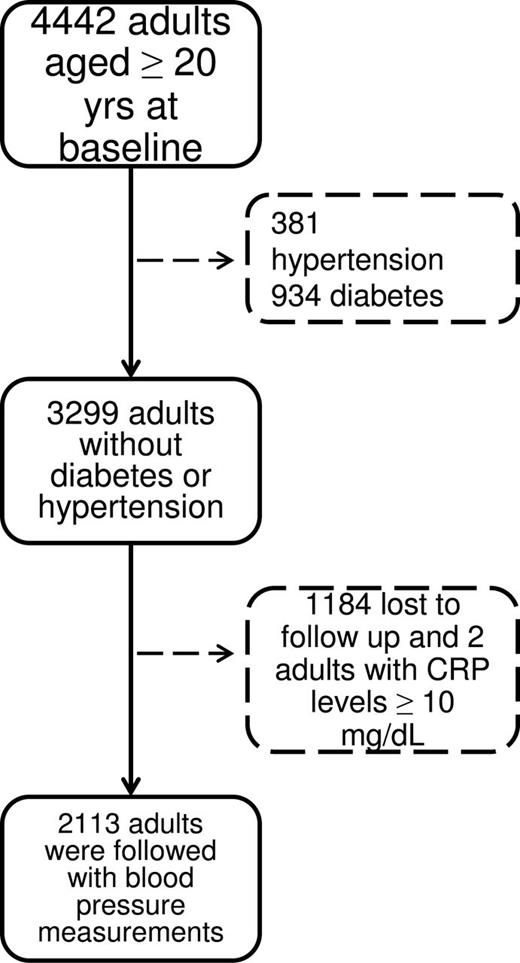 C Reactive Protein Predicts Systolic Blood Pressure And Pulse