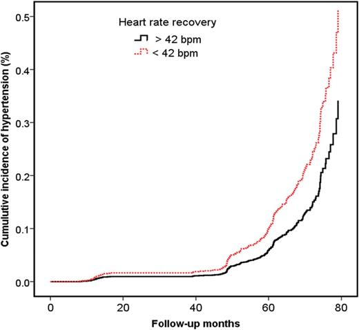Attenuated Heart Rate Recovery After Exercise Testing And Risk Of