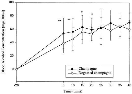 Effects of carbon dioxide in champagne on psychometric performance mean blood alcohol concentration bac time curves values are means sem fandeluxe Image collections