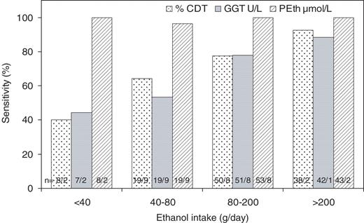 Phosphatidylethanol peth concentrations in blood are correlated to the sensitivity of cdt ggt and peth is shown in relation fandeluxe Image collections