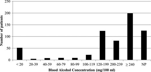 Emergency department visits due to alcohol intoxication range of blood alcohol concentration levels according to the y90 who coding icd 10 fandeluxe Image collections