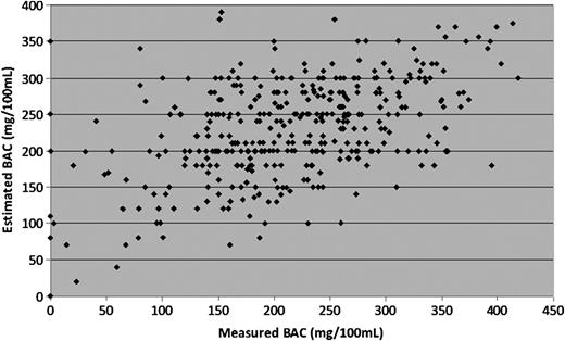 Relationship between blood alcohol concentration and observable correlation analysis of estimated bac versus measured bac r 0513 fandeluxe Image collections