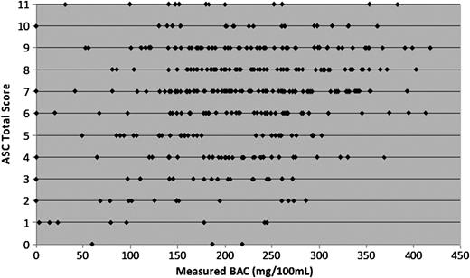 Relationship between blood alcohol concentration and observable correlation analysis of total score of the asc highest possible score 11 versus fandeluxe Image collections