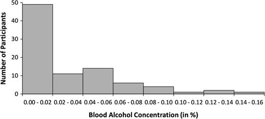 In vino veritas alcohol response inhibition and lying alcohol distribution of the blood alcohol concentration in in our sample n fandeluxe Image collections