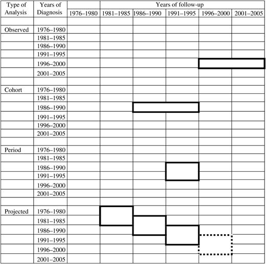 Schematic Illustration Of Data Used To Calculate 5 Year Relative Survival Actually Observed For Patients