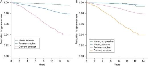 Active And Passive Smoking In Relation To Lung Cancer Incidence In