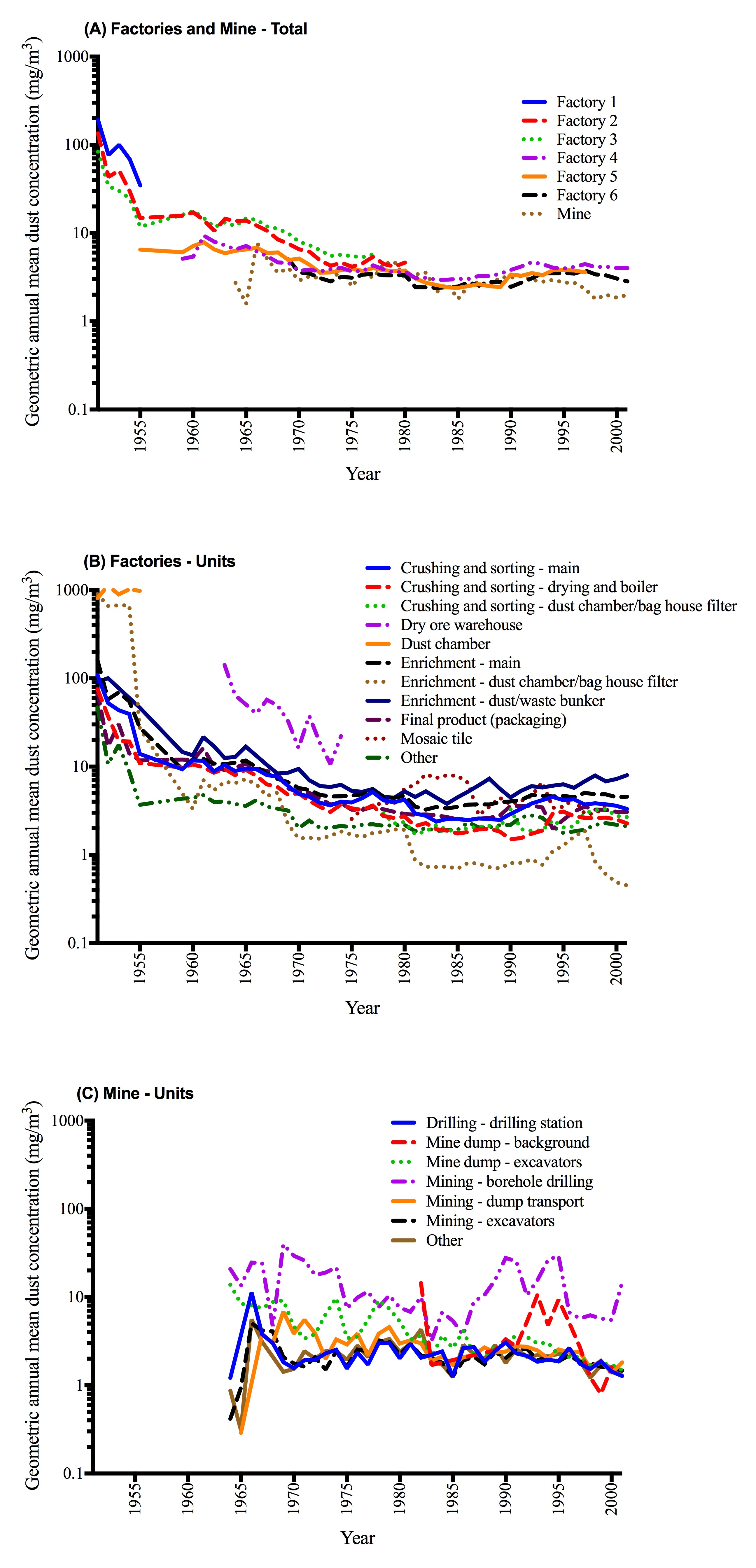 Temporal trends in airborne dust concentrations at a large jpeg file urtaz Choice Image