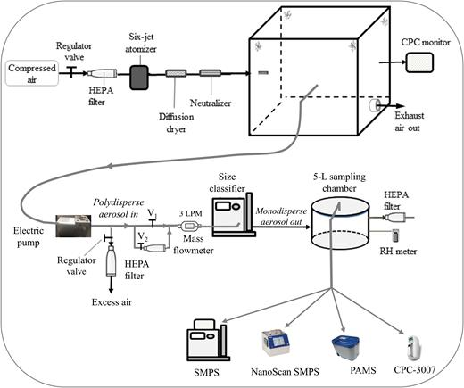 Performance Comparison Of Field Portable Instruments To The Scanning