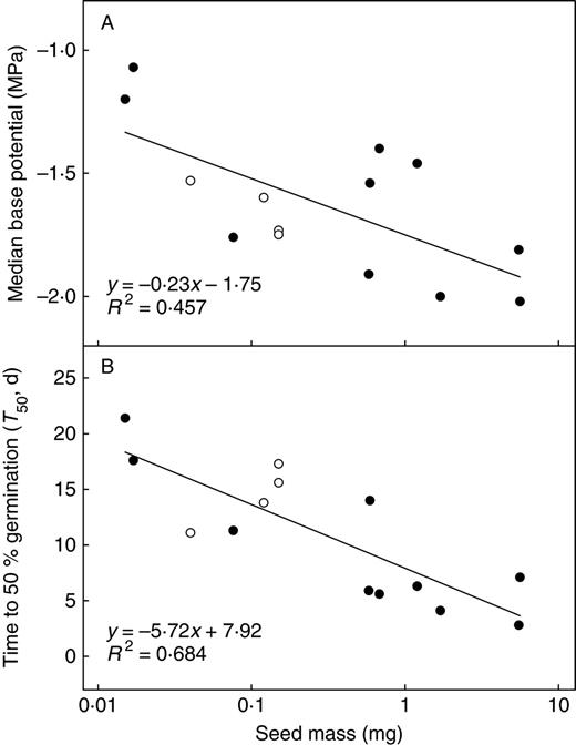 Germination Responses To Water Potential In Neotropical Pioneers