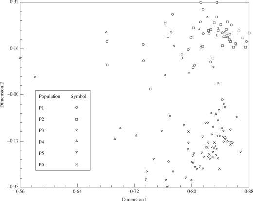Patterns of Genetic and Morphometric Diversity in Baobab (Adansonia ...
