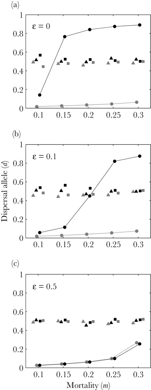 Evolution Of Natal And Breeding Dispersal When Is A Territory An