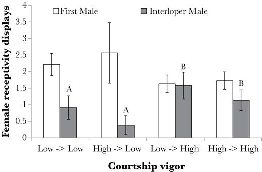 Variation in female mate preference in response to eavesdropping the mean standard error number of receptivity displays by female schizocosa ocreata in ccuart Gallery