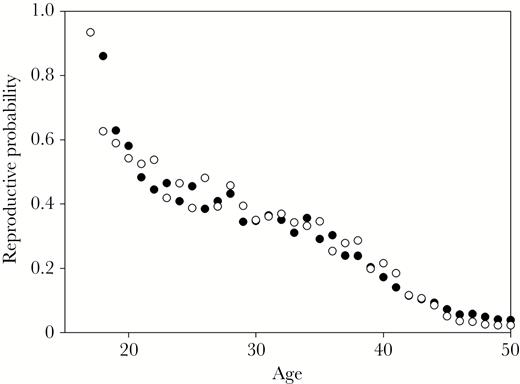 Effects Of Female Reproductive Competition On Birth Rate And