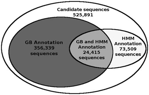 Reference Databases For Taxonomic Assignment In Metagenomics