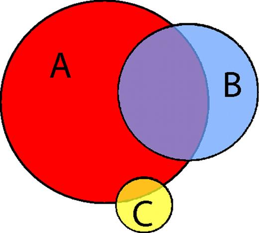 Generalized Venn Diagrams A New Method Of Visualizing Complex