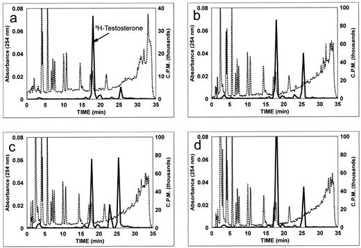 Androgen and estrogen metabolism in the reproductive tract and hplc profiles of unconjugated steroids from incubations of 3htestosterone with tissues from the ccuart Choice Image