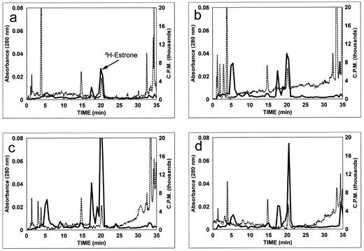 Androgen and estrogen metabolism in the reproductive tract and hplc profiles of unconjugated steroids from incubations of 3hestrone with tissues from the ccuart Choice Image