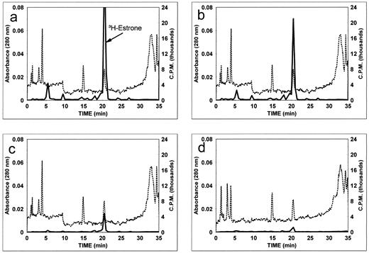 Androgen and estrogen metabolism in the reproductive tract and hplc profiles of solvolysed steroids sulfates from incubations of 3hestrone with ccuart Image collections