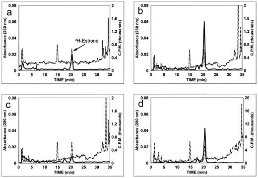 Androgen and estrogen metabolism in the reproductive tract and hplc profile of steroid glucuronidates from incubations of 3hestrone with tissues ccuart Image collections