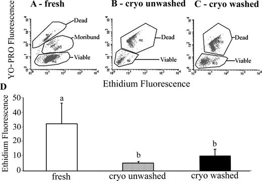 Reactive oxygen species and boar sperm function1 biology of flow cytometric assessment of o2 content and viability of fresh and frozen thawed ccuart Choice Image