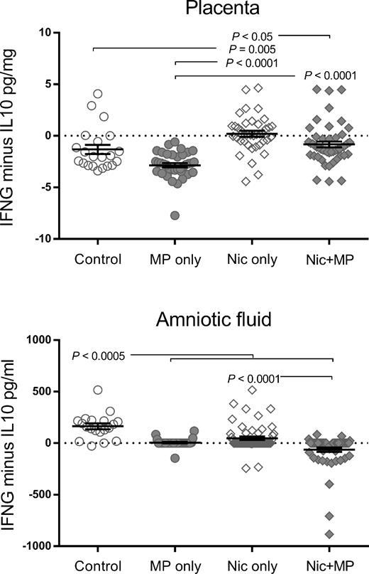 Impact Of Gestational Nicotine Exposure On Intrauterine And Fetal