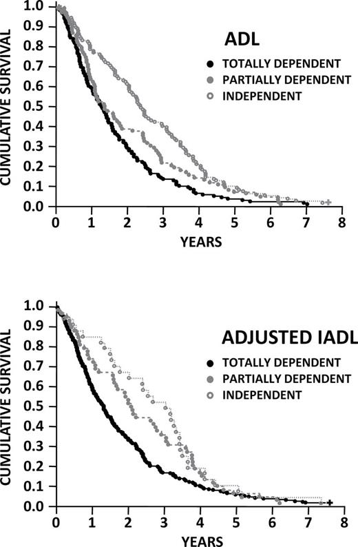 Kaplan–Meier survival curves of centenarians classified