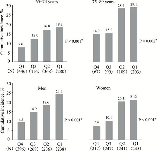 Association Of Tooth Loss With Development Of Swallowing Problems In