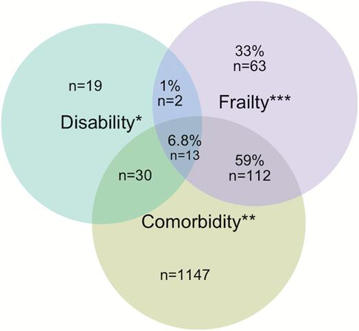 Comparison Of The Simplified Swhi And The Standard Chs Frailty