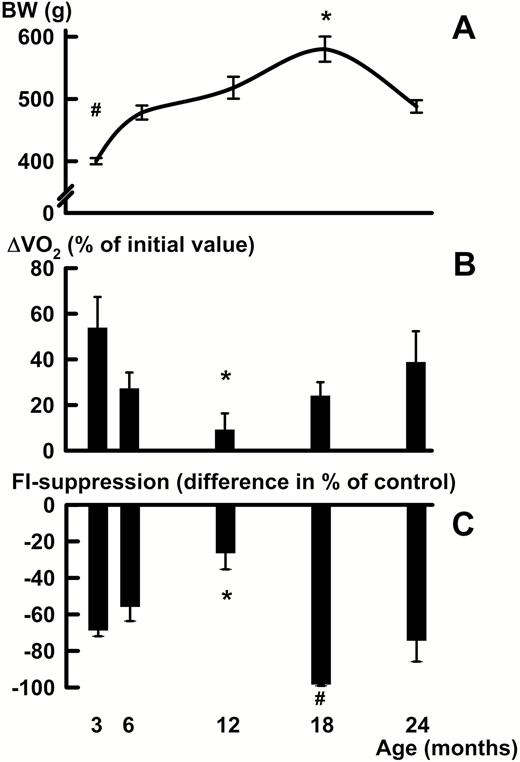 Age-related changes in BW (A) of male Wistar rats, and