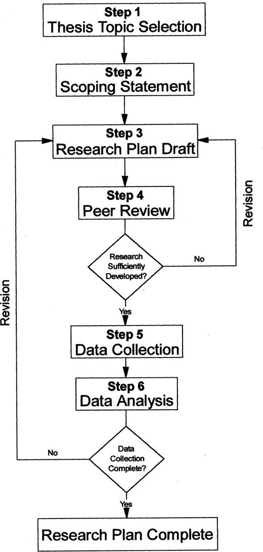 Catalyzing the transition from student to scientista model for flow chart depicting an idealized process of graduate research plan development maxwellsz
