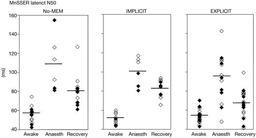 Recovery Of Memory After General Anaesthesia Clinical Findings And