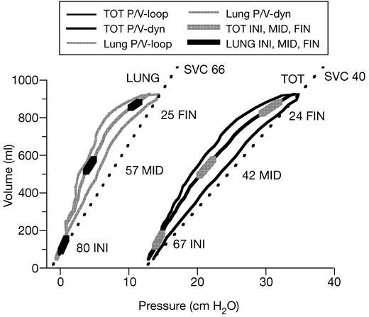 Practical Assessment Of Respiratory Mechanics Bja British Journal