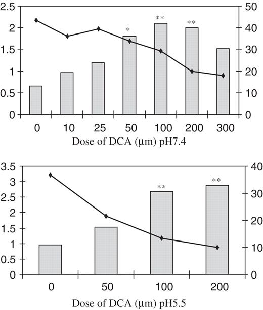 Deoxycholic acid at neutral and acid ph is genotoxic to oesophageal the mn frequency micronucleated binucleated cells is plotted against dose of dca ccuart Images