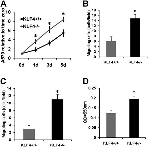 Deficiency Of The Kruppel Like Factor Klf4 Correlates With Increased