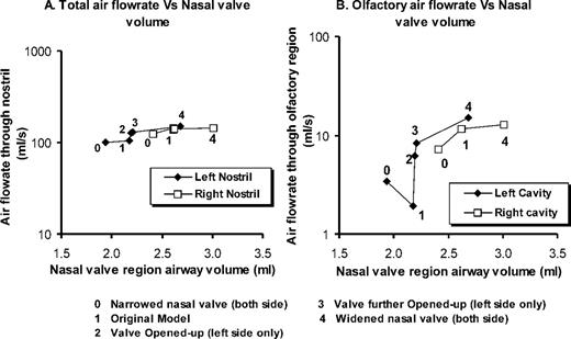 Effect of Anatomy on Human Nasal Air Flow and Odorant Transport ...