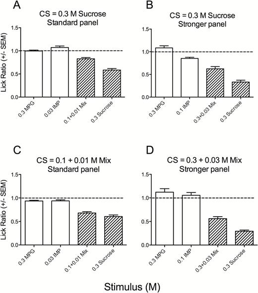 Mice Perceive Synergistic Umami Mixtures as Tasting Sweet | Chemical ...